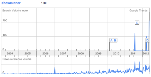 "A graph of the use of the term ""showrunner"" on Google Trends, reinforcing my feeling that no one used this term until recently.  (The last spike at extreme right is Dan Harmon's exit from Community.)"