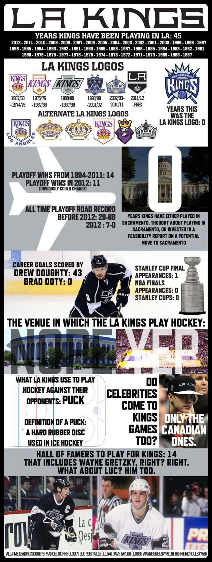 (via LA Kings Infographic - Los Angeles Kings | News) HA Kings are the best team on Social Media!