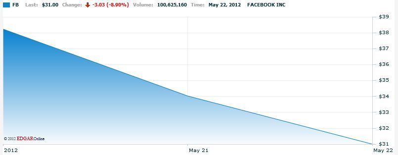 "Facebook's stock prices have dropped a huge percentage from the initial offering price. Some believed prices would quickly rise and exceed $ 50 per share. Currently, prices sit at $ 31 per share — an 18 percent decrease from the initial offering price. Several news outlets are reporting that an SEC investigation could emerge surrounding Morgan Stanley's handling of the May 17 IPO. Morgan Stanley cut revenue forecasts for Facebook in the days before the offering, ""information that was not disclosed to the market before the stock was listed,"" according to Reuters. I do not know much about how the stock market works, but apparently this is frowned upon, to say the least. If you would like to read more about the situation check out the links below. Newsweek/ The Daily Beast New York Times Reuters Bloomberg Businessweek"