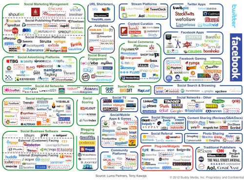 A social media infographic (not easy to read but with almost every service you might need)