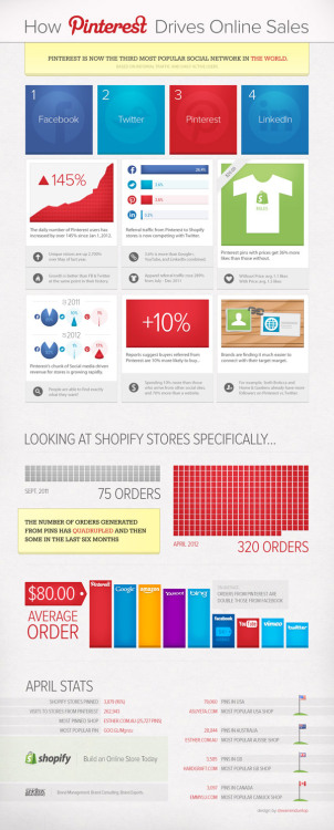 How Pinterest Drives Online Sales?  [Infographic]  Pinterest Driving More Online Sales Than Any Other Network!