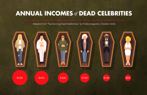 Annual Incomes of Dead Celebrities  Left to right: Kurt Cobain, Elvis Presley, John Lennon, Andy Warhol, Ray Charles, Marilyn Monroe