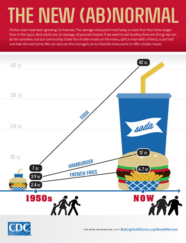 theatlantic:  A Fast Food Burger Is 3 Times Larger Now Than in The 1950s  Research has shown that the bigger your plate, the likelier it is you'll overeat. The same logic may apply to fast food, where according to a new infographic by the Centers for Disease Control, portion sizes for popular items have increased dramatically since the 1950s. Read more. [Image: CDC]   While this is gross, soda isn't our biggest problem (aside form our own bad decisions, of course). The graph above falsely applies blame to restaurants, omitting the fact that the USDA, as two-faced as possible, maintains a (however flawed) diet program while providing subsidies that make soda super cheap to produce.