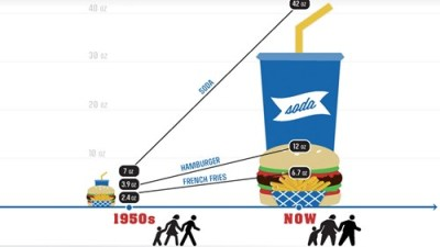 thedailywhat:  Infographic of the Day: According to the CDC, meals have quadrupled in size since the '50s — and subsequently, we've gained an average of 26 pounds apiece. Sick. Literally. [gizmodo]  I buy the facts on the burger and fries. But who is actually drinking 42 oz. at a meal? I'm not saying we healthy, but I'm not sure they are accounting for leftovers. Or maybe I'm just not as much of a fatass as the rest of the nation. I'm starting to feel like I'm not quite as patriotic anymore :(