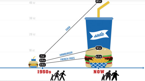 Just thought this infographic on how portions have changed was really interesting.