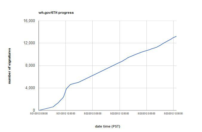 Don't forget to sign the petition. And read the context.  Growth of the petition signatures over time. By @mrgunn and @sennoma