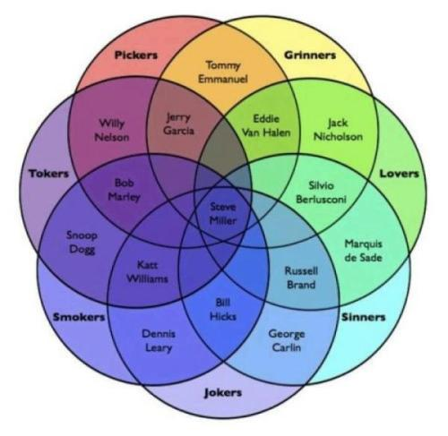 The Venn Zen of Steve Miller. Via