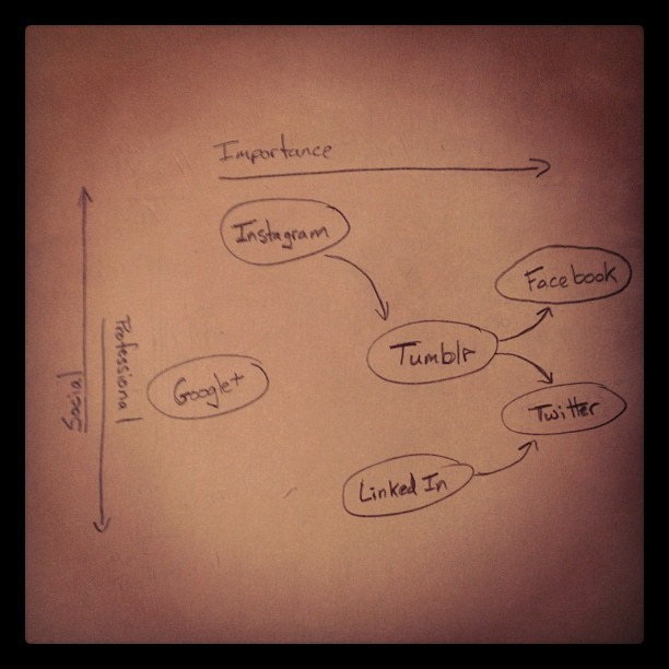 How I use and view social networks. (Taken with instagram)