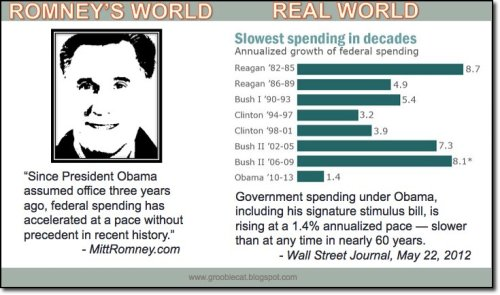 think-progress:  Romney vs. Reality