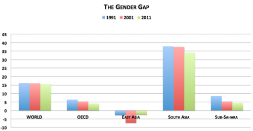 theatlantic:  The Worldwide Gender Gap for Work in 1 Graph  The triumph of women in the American office place has been perhaps the greatest economic story of the last century. In 1900, only 19 percent of women participated in the labor force. In 112 years, that number has tripled, and just a few years ago, there were more officially employed women than men in the United States. But the rise of working women has been much slower around the world. Here's a graph, via the International Labor Organization, comparing the gap between youth male and female participation rates around the world in 1991, 2001, and 2011. Worldwide, the gap has barely budged. In South Asia, it's still terribly high. In East Asia, the gap is totally inverted.  What's going on here? Read more. [Image: International Labor Organization]