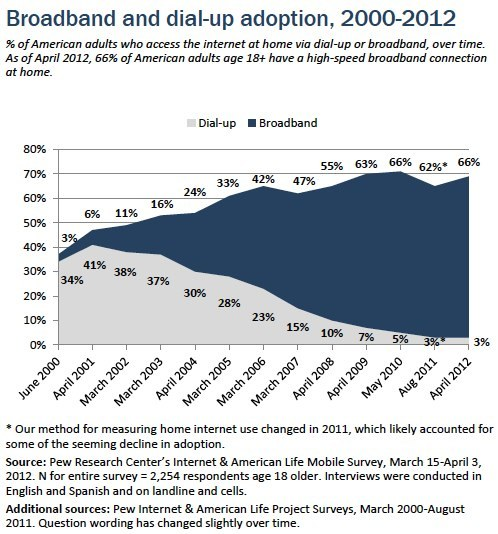 Chart of the week: Broadband and dial-up adoption, over time Our latest survey shows that 66% of Americans have braoadband connections at home. In February 2001, when about half of adults were online, only 4% of American households had broadband access.