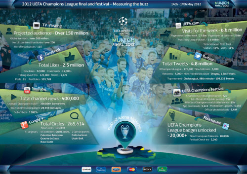 UEFA Champions League Final — Measuring the Buzz 4.8 million tweets total Most mentioned player: Didier Drogba, 1.5 million tweets Top moment: Chelsea goal in the 88th minute — 109,532 tweets! (Twitter data from TweetReach Pro)