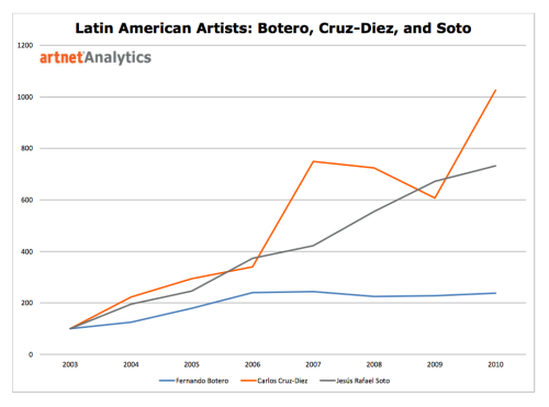 Comparing Latin-American Artists Since Latin-American Art is being auctioned everywhere this week, we used our analytics tool to compare three of the most important featured artists: Fernando Botero, Carlos Cruz-Diez, and Jesús Rafael Soto. Who's work do you want to invest in?