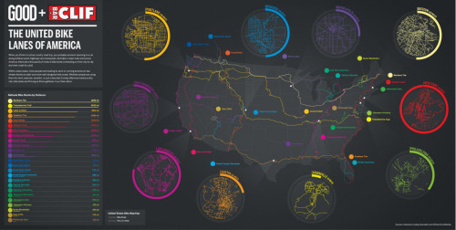 Infographic: The United Bike Lanes of America - Read more on GOOD.is   When you think of a road trip across America, you probably envision zooming in a car along endless scenic highways and freeway overpasses. But take a closer look and across the country, there are thousands of miles of bike lanes connecting us from city to city and even coast to coast. Within urban areas, more people are traveling to work or running errands on two wheels thanks to safer and more well-designed bike routes. Whether people are using them for work, exercise, vacation, or just a leisurely Sunday afternoon backcountry ride, bike lanes are thriving as thoroughfares in our bike nation.Check out our latest infographic that shows just how closely tied together we are by bike paths, and see how bike lanes in cities across the country compare.