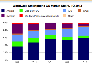 iOS & Android Account for 82% of Smartphone Market While Competitors Plummet