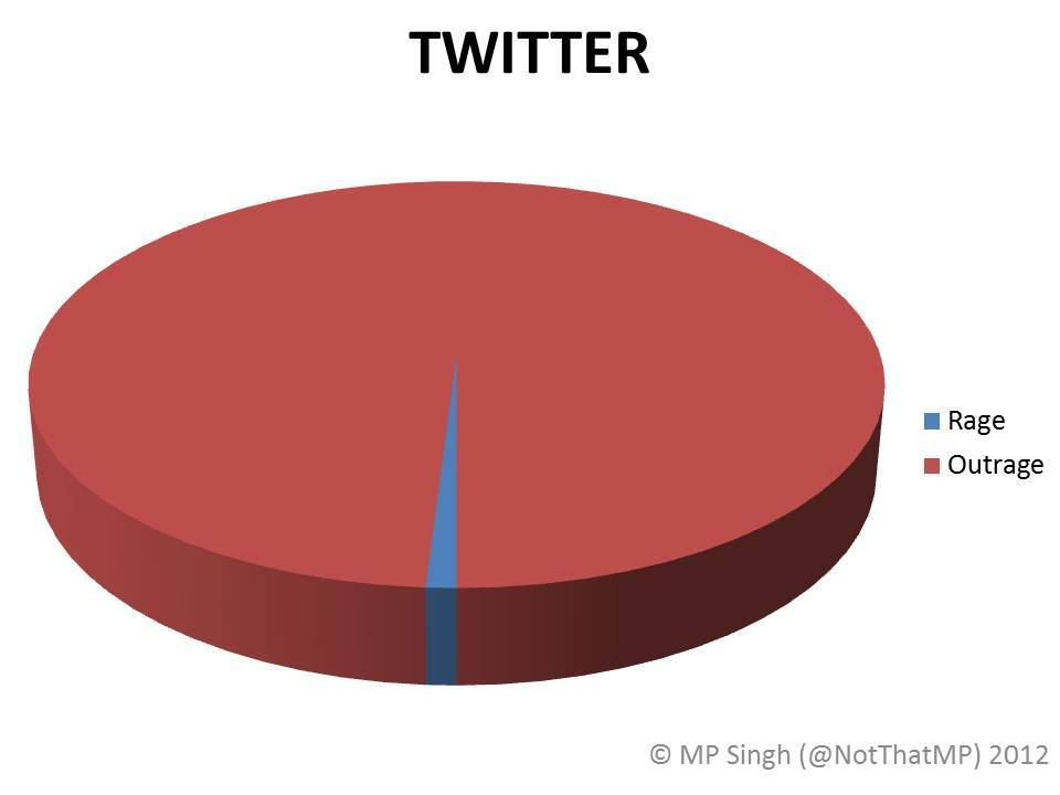 ilovecharts:  Twitter (Out)Rage -mpsdelhi