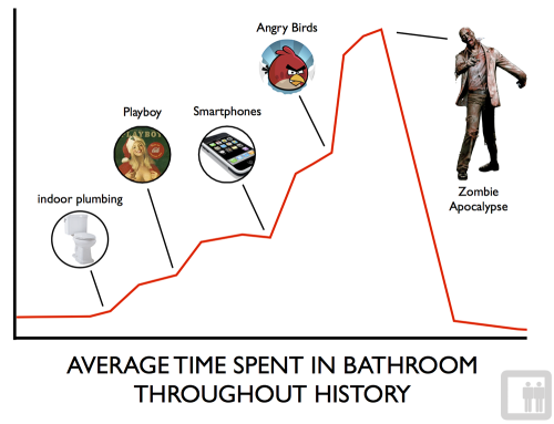 Average Time Spent in Bathroom Throughout History