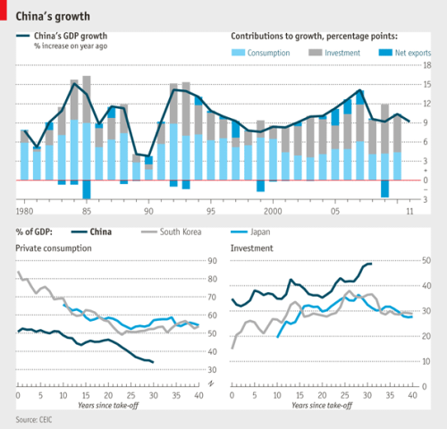amprog:  Ever wondered how China is growing so fast? Well, here you go. China's economic growth, explained in one chart. (Source: economist.com)  High investment, low consumption. Exports, at least as The Economist argues, doesn't even matter.