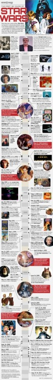 STAR WARS 35th Anniversary: Timeline (Infographic)