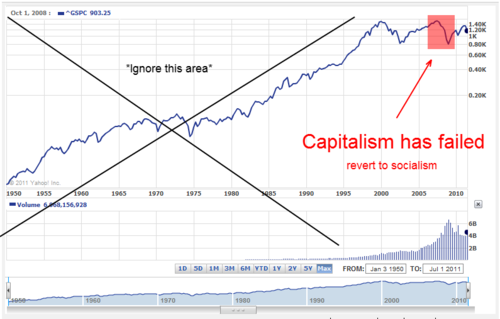 leftybegone:  One of my favorite charts ever.