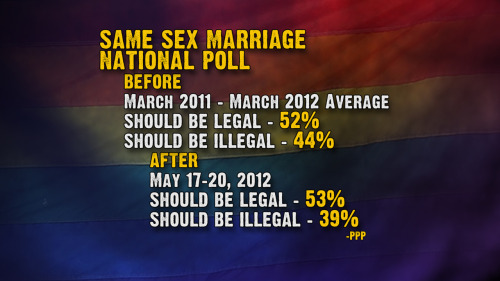Same-sex marriage acceptance in the polls