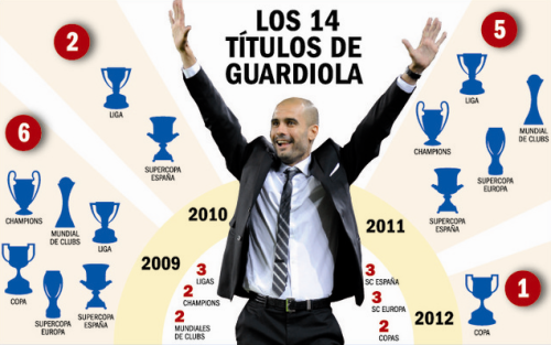 Pep Guardiola's 14 trophies conquered with FC Barcelona! Historic.