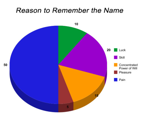 """Remember the Name"" by Fort Minor chart."