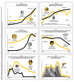 All you need are two graphs and a leading question (via Businessweek)