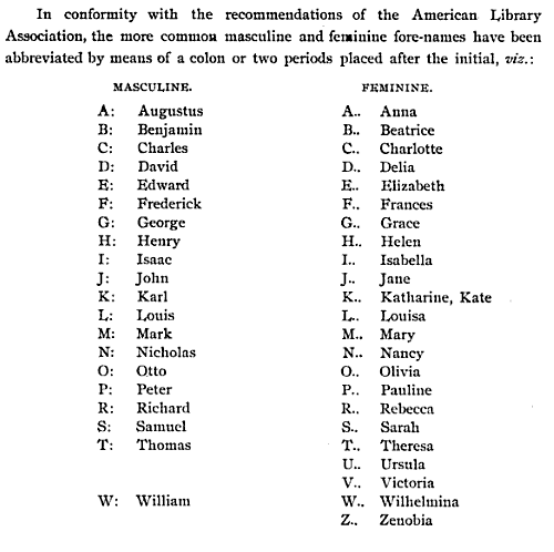 "From page iv of the Catalogue of the San Francisco Free Public Library, 1888 additions, abbreviations for ""the more common masculine and feminine fore-names""."