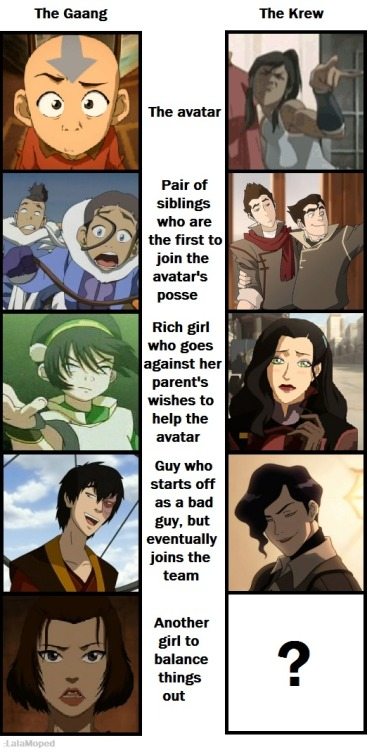 legendofkorraholyshit:  standinginthedark:  equalistsfuckshitup:  nayrael:  thetaleofzuko:  Gaang vs Krew by *LalaMoped so maybe there will be another character… maybe in book 2?  someone like, bolin's new GF?   We will never stop hoping Tahno join the Krew, will we? XP  PLS LET TAHNO JOIN OK  I feel like Asami is a mix of Toph and Suki. Because Asami's a badass nonbender too. :D  Lololol sukixD