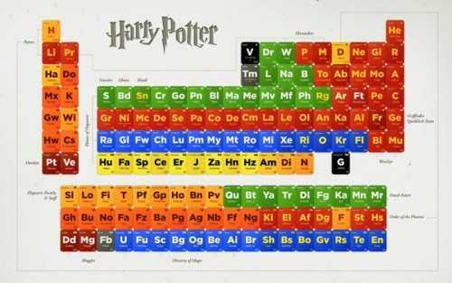Harry Potter character periodic table.
