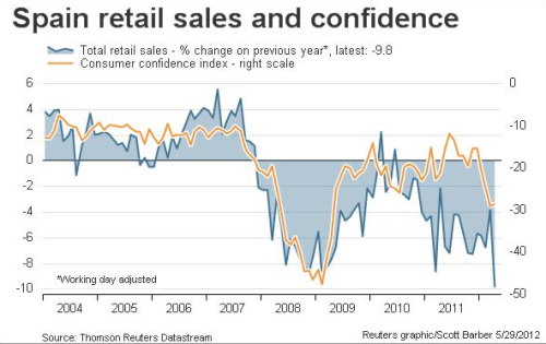 (via Spanish Retail Sales Fall 9.8% In April - Business Insider) Largest drop in its history.