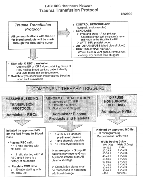 For your reference here is a copy of the USC trauma transfusion