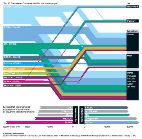 ilovecharts:  Which Nations Consume the Most Water?