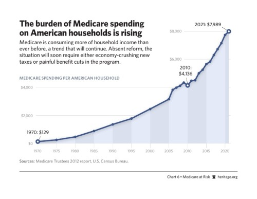 The burden of Medicare spending on American households is rising. There's more bad news where that came from too.