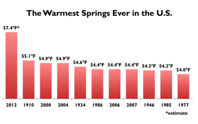 Proof of global warming, perhaps? #GlobalWarming theatlantic:  The Spring of 2012 Is the Hottest in U.S. History  In case, you know, you haven't been outside in the past three month, it's about to become official: unless a freak blizzard blankets the country by Thursday, the spring of 2012 will go down as the warmest for the U.S. in 117 years of record-keeping. The National Climatic Data Center won't release a report on the temperatures in May until sometime in June, but based on their assessment of March and April, University of Maryland professor Steve Scolnik, who blogs at Climate Capital, says that our warm May will smash the 102-year-old record. Read more at The Atlantic Wire. [Image: Dino Grandoni]