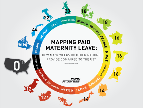 "Mapping Paid Maternity Leave Via Think Progress:  Out of 178 nations, the U.S. is one of three that does not offer paid maternity leave benefits, let alone paid leave for fathers, which more than 50 of these nations offer. Here's how the U.S. stacks up to 14 other countries: In comparison, Canada and Norway offer generous benefits that can be shared between the father and mother, France offers about four months, and even Mexico and Pakistan are among the nations offer 12 weeks paid leave for mothers. American women are offered 12 weeks of unpaid leave under the Family and Medical Leave Act, which exempts companies with fewer than 50 paid employees, but in 2011, only 11 percent of private sector workers and 17 percent of public workers reported that they had access to paid maternity leave through their employer. And for first-time mothers, only about half can take paid leave when they give birth.  FJP: Puts things in perspective, don't it? Update: On Twitter, Sara Morrisson believes the graphic and ThinkProgress quote is misleading, as some US companies do offer paid maternity leave. She has a point. I should have included that what's being referenced here is mandated paid maternity leave. As Working Mother recently reported, ""A Families and Work Institute report found only 16 percent of the companies it surveyed offered fully paid maternity leave in 2008, down from 27 percent in 1998."" — Michael Image: Mapping Paid Maternity Leave, via ThinkProgress."