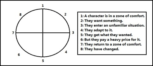 simple-trevor:  Dan Harmon's Story Circle. This man is a genius.
