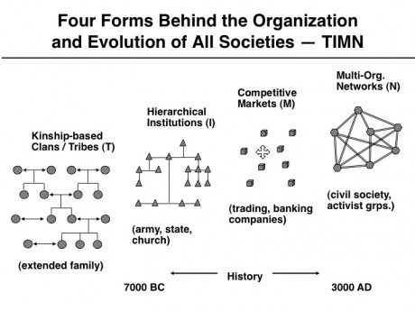 Networks and complexity. Organizations and societies evolved from tribes to institutions to markets to networks, each stage triggered by major societal changes in communications. The written word enabled institutions, the printed word fostered regional and global markets, and the digital word is empowering worldwide networks.