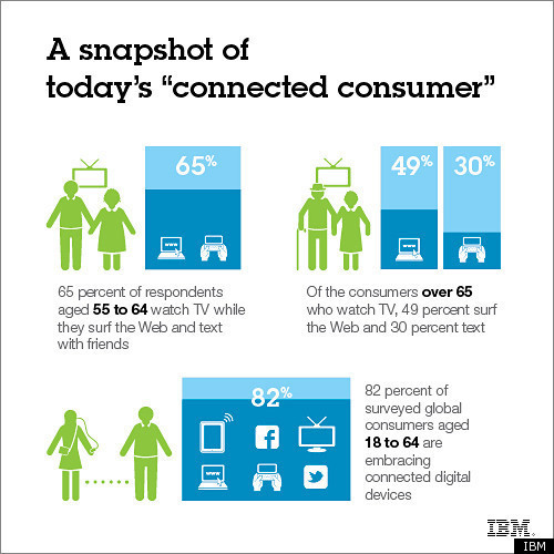 ibmsocialbiz:  The Retail Revolution will make customers and their data the focus of everything a company does, from buying to marketing. And marketing will essentially become a customer service.   Isn't being connected great?