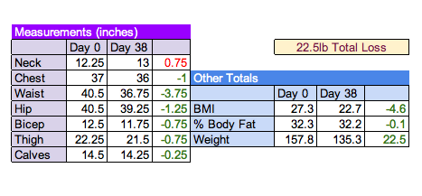 38 Days on the HCG Diet Measurements and Update as of my last injection. I will post my before and after pictures tomorrow. :)