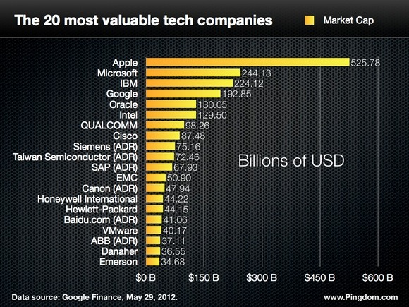 courtenaybird:  The 20 Most Valuable Tech Companies  The total market cap of the top 20 companies is $2.22 trillion Apple makes up 23.6% of that Apple is worth more than Google and Microsoft combined. You could even add Cisco on top of that, and it still wouldn't be enough.   N.B. Facebook isn't on this list as it is not yet included in the list of technology companies on Google Finance. Facebook's current market cap is $61.66 billion, which would put it in 12th position.
