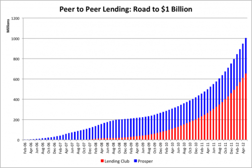 collaborativefund:  Peer-to-peer lending has gone from almost $0 to $1,000,000,000 is 6 years.  (via)