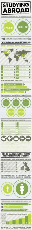 (via Studying Abroad Infographic: Where International Students Go, and Why | Infographics King)