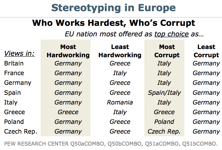 ilovecharts:  Stereotyping In Europe  so germany's where it's at…and greece and italy are a little strugglebus.