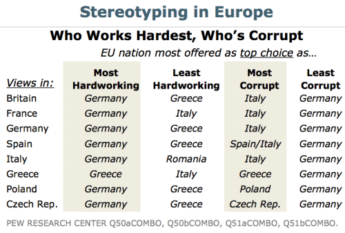 ilovecharts:  Stereotyping In Europe   If only .. our fifty (two?) Hadn't united under one flag…