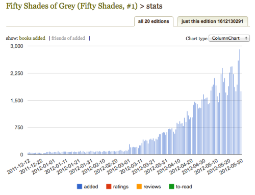 harperbooks:  thefeeling:  The Goodreads books added stats for Fifty Shades of Grey. I've been doing this job for a while now, and I have never, ever seen something like that on a stats page. Bonkers.  Damn, son.  This fascinates me.