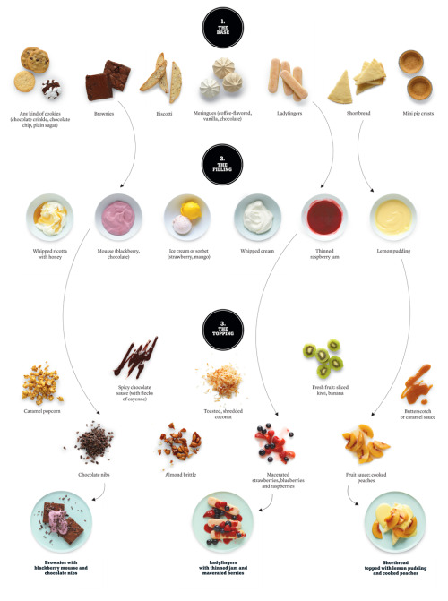 (via The No-Fuss Dessert Generator - NYTimes.com)