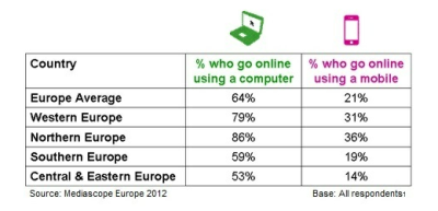 thenextweb:  (via There Are Now 427 Million Europeans Using The Internet: IAB)