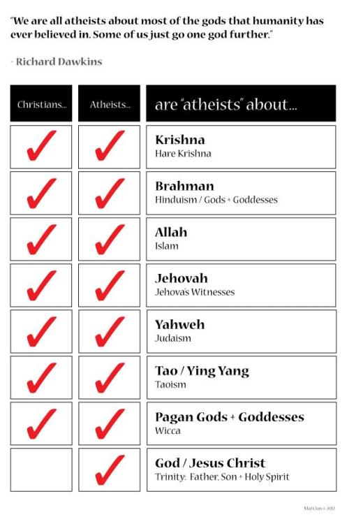 atheistme:  I treat all religions with equal disdain.